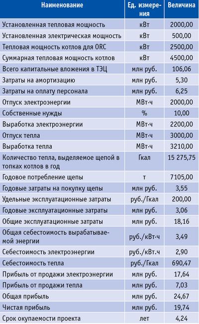 Таблица 5. Результаты расчета эффективности реализации проекта