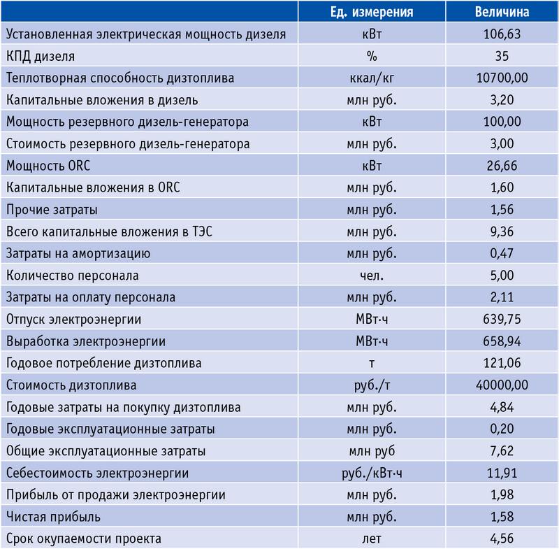 Таблица 7. Сводный расчет по варианту 1 (ТЭС с ORC-модулем)
