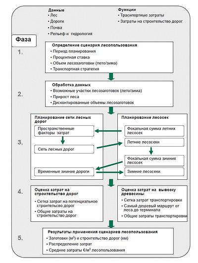 Рис. 2. Структура системы планирования лесозаготовок и строительства дорог