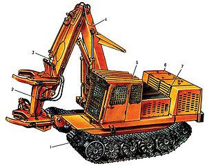 Рис. 1. ВПМ ЛП-19: 1 – ходовая система; 2 – ЗСУ; 3 – рукоять; 4 – стрела; 5 – кабина оператора; 6 – отсек двигателя; 7 – отсек гидросистемы