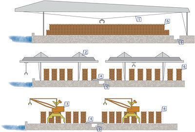Рис. 2. Схема установки кранов на складах пиловочного сырья лесозаводов