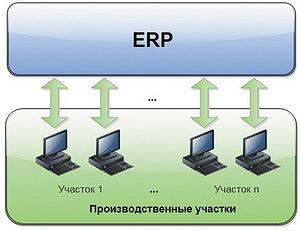 Рис. 1. Характерная конфигурация системы учета в крупном проекте