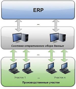 Рис. 2. Сбалансированная структура систем учета для крупного проекта