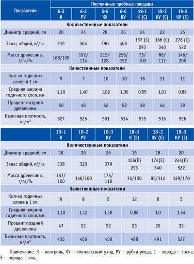 Таблица 1. Количественные и качественные показатели исследуемых хвойных древостоев