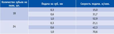 Таблица 1. Расчетные значения скорости подачи в зависимости от допустимой подачи на зуб и количества зубьев на пиле при продольном пилении