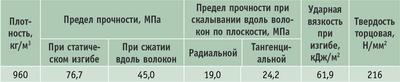 Таблица 2. Физико-механические свойства древесины самшита гирканского
