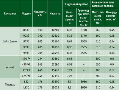 Таблица 2. Технические характеристики некоторых импортных ВП