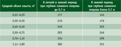 Таблица 3. Нормы выработки ВПМ ЛП-19 (м3/смену) на валке и пакетировании деревьев