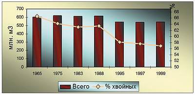 Рис. 1. Динамика расчетной лесосеки и доли хвойных пород в 1965–1999 годах