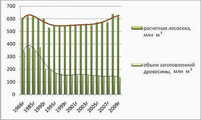 Рис. 2. Освоение расчетной лесосеки и объем заготовленной древесины с 1966 по 2009 год