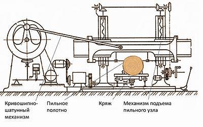 Рис. 1. Схемы лесопильных рам: а – горизонтальной РГ-130