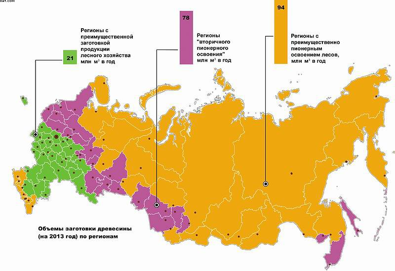 Рис. 5. Объемы заготовки древесины по преобладающей модели освоения лесных ресурсов в субъектах Российской Федерации на 2013 год, млн м3 в год