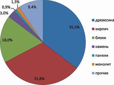 Структура малоэтажного строительства в зависимости от материалов стен (2013), количество домов