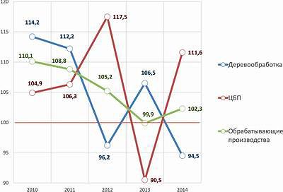 Рис. 1. Индексы промышленного производства в I–III кварталах 2010–2014 годов