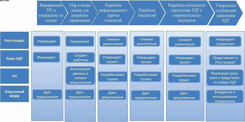 Рис. 9. Основные этапы разработки информационно-технического справочника НДТ
