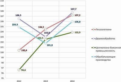 Рис. 3. Индексы цен производителей промышленной продукции в I–III кварталах 2012–2014 годов, %