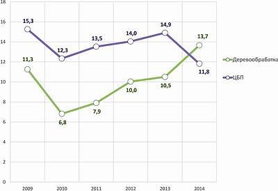 Рис. 4. Инвестиции в основной капитал по крупным и средним организациям ЛПК в I–III кварталах 2009–2014 годов (в приведенных ценах 2009 года), млрд руб.