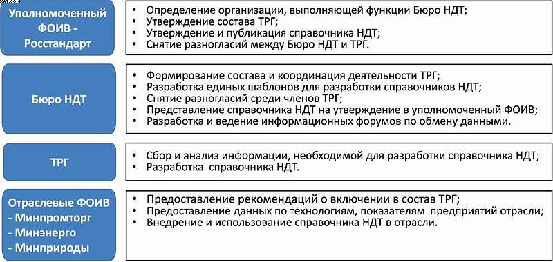 Рис. 8. Участники разработки информационно-технического справочника НДТ