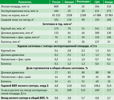 Таблица. Эффективность лесного сектора в некоторых лесных странах