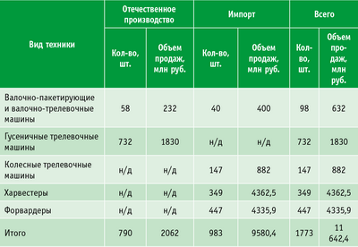 Таблица 1. Объем рынка лесных машин в РФ, 2007 год