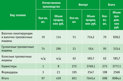 Таблица 2. Объем рынка лесозаготовительных машин, 2013 год