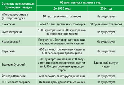 Таблица 3. Динамика лесного машиностроения, 1990–2014 годы