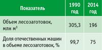 Таблица 4. Динамика объемов заготовок древесины в РФ, 1990–2014 годы