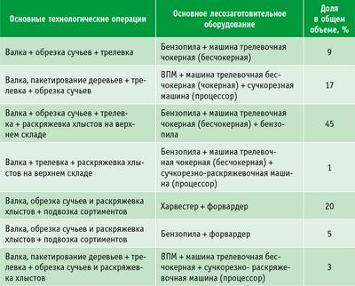 Таблица 5. Объемы применения технологий в общем объеме заготовки древесины