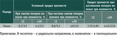 Таблица 1. Средние пределы прочности древесины ольхи, МПа