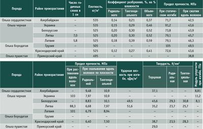 Посмотреть в PDF-версии журнала. Таблица 2. Физико-механические свойства древесины ольхи