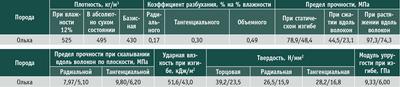 Посмотреть в PDF-версии журнала. Таблица 3. Средние показатели основных физико-механических свойств древесины ольхи (числитель – при влажности 12%, знаменатель – при влажности 30% и выше)