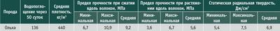 Посмотреть в PDF-версии журнала. Таблица 5. Ориентировочные показатели физико-механических свойств коры ольхи