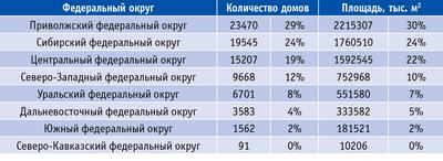 Доли федеральных округов в общем объеме деревянного домостроения РФ в 2012 году