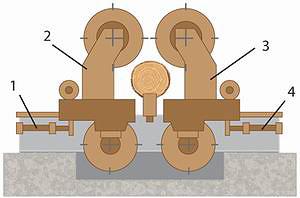 Рис. 4. Схема сдвоенного вертикального ленточно-пильного станка для бревен: 1, 4 – механизмы перемещения пильных агрегатов; 2, 3 – пильные механизмы
