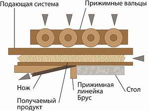 Рис. 9. Схема станка для получения тонких досок методом строгания (Link, Германия)