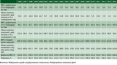 Посмотреть в PDF-версии журнала. Таблица 1. Развитие ВВП и объем капитальных вложений в РФ, 1999–2014 годы