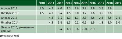 Таблица 2. Прогноз Международного валютного фонда по развитию ВВП РФ (в постоянных ценах, % к предыдущему году)