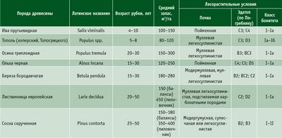 Посмотреть в PDF-версии журнала. Характеристики быстрорастущих пород древесины, пригодных для плантационного выращивания в условиях Северо-Запада России