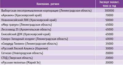 Таблица 1. Основные российские заводы по экспорту пеллет