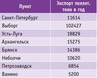 Таблица 2. Главные пункты экспорта в России в 2014 г.