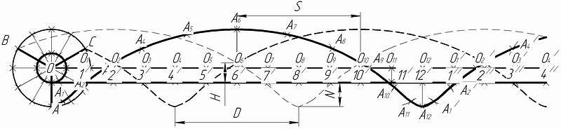 Рис. 2. Кривая (трохоида) траектории поступательно-вращательного движения лопасти ротора кочкователя МК-2