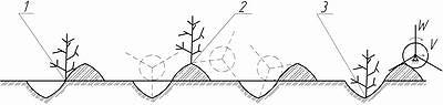Рис. 3. Схема обработки поверхности почвы кочкователем МК-2