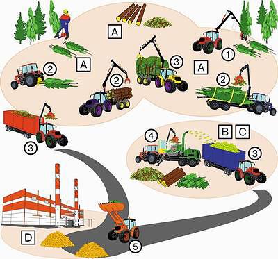 Рис. 4. Технологические операции производства топливной щепы