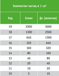 Таблица 1. Соответствие значений  кодов количеству загрязняющих частиц