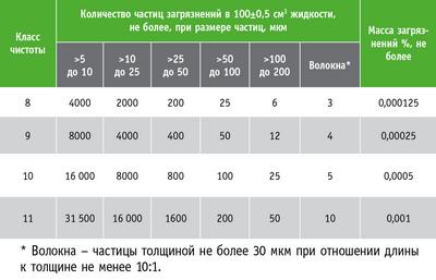 Таблица 2. Классы чистоты гидравлического масла