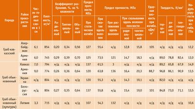 Посмотреть в PDF-версии журнала. Таблица 2. Физико-механические свойства древесины граба