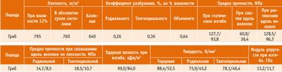 Посмотреть в PDF-версии журнала. Таблица 4. Средние показатели основных физико-механических свойств древесины граба (числитель – при влажности 12%, знаменатель при 30% и более)