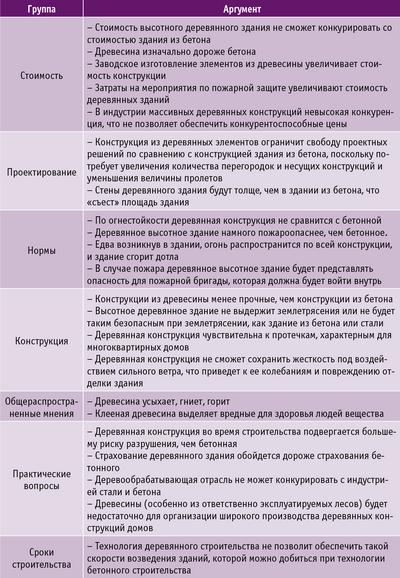 Таблица 2. Основные аргументы против деревянного высотного строительства