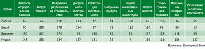 Посмотреть в PDF-версии журнала. Таблица 1. Легкость ведения бизнеса среди стран БРИКС, 2014 год