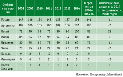 Таблица 3. Восприятие коррупции, 2014 год